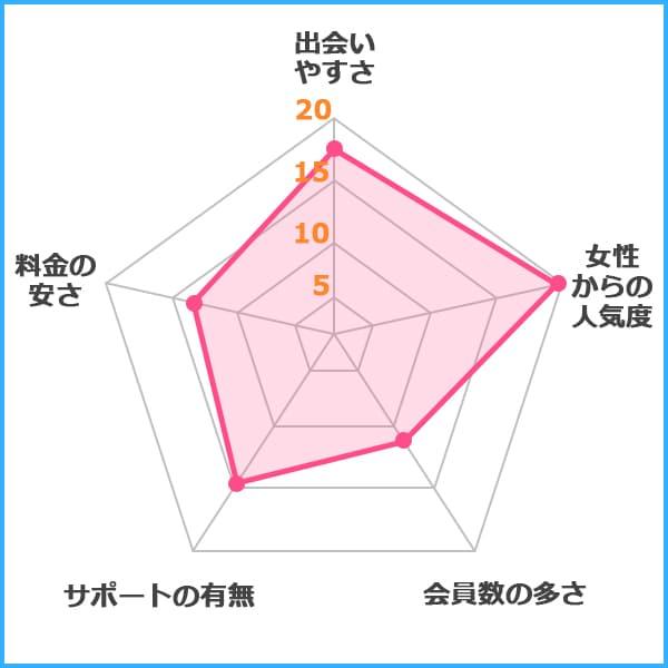 ミントC!Jメール グラフ