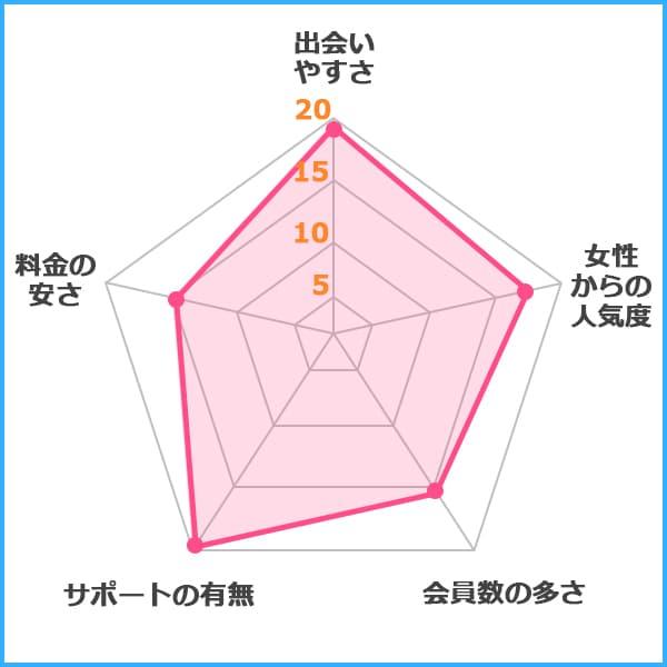 PCMAX グラフ