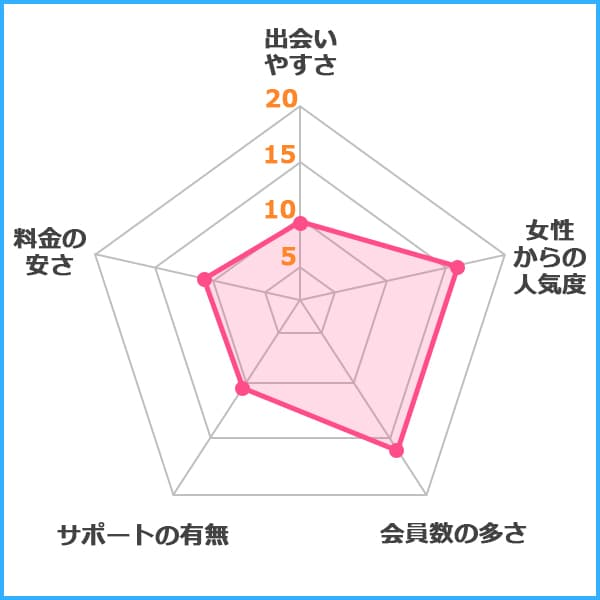 YYC グラフ
